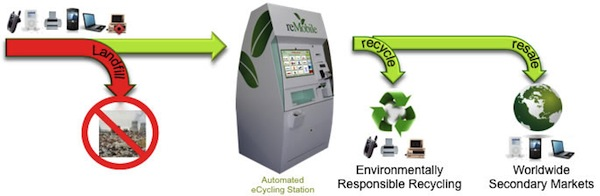 ecoATM-howitworks